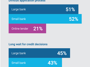 Remaining competitive in a changing landscape for business lenders