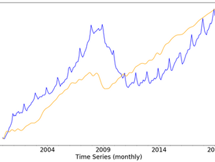 Robust Financial Forecasting using ML