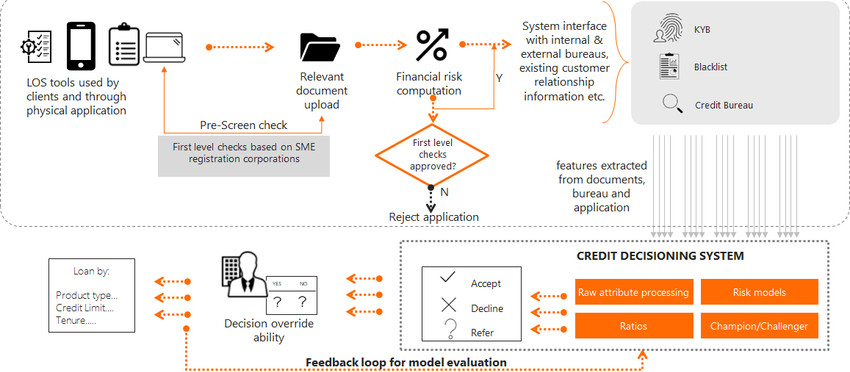 How SMB Lending Banks can Transform Credit Underwriting using AI and ML