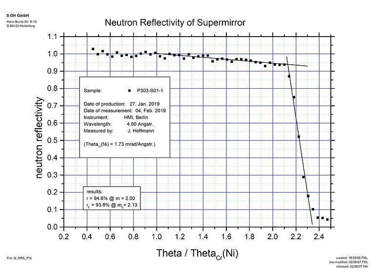 m=2 supermirror on borated aluminium