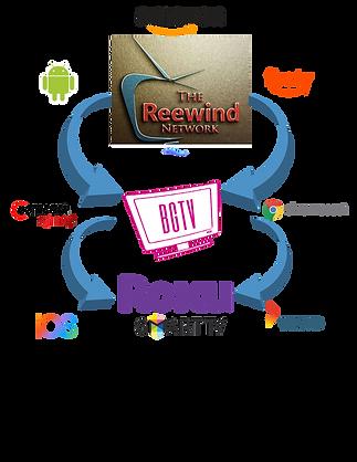 ROKU Org Chart.png