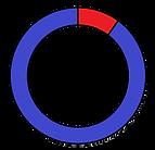 porcentaje america.png