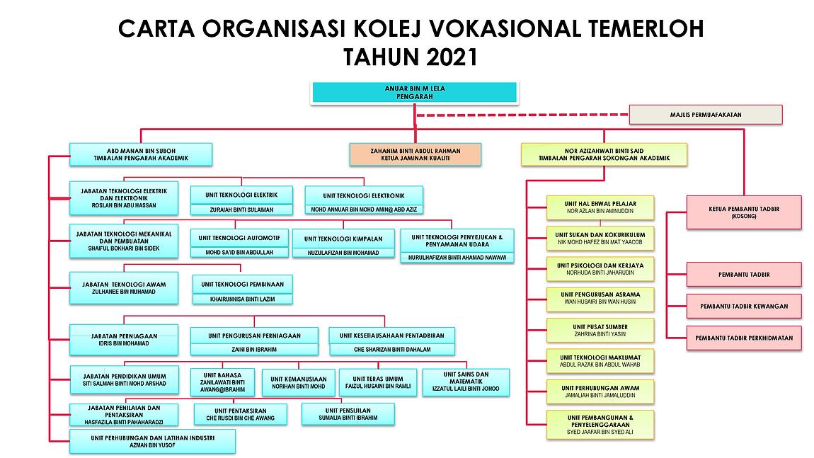 3.0 CARTA ORGANISASI KVT 2021.png
