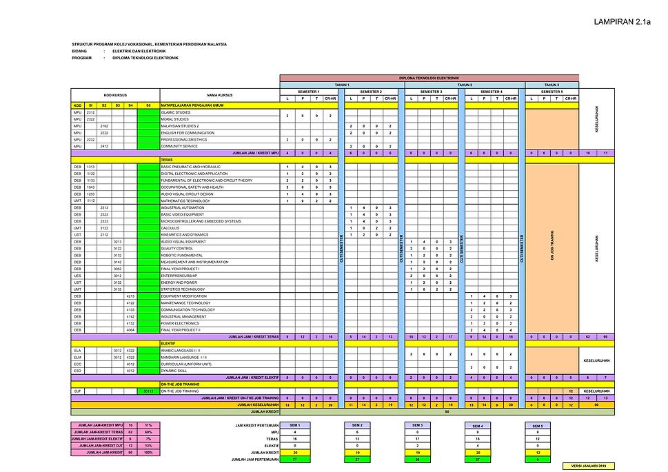 02. STRUKTUR PROGRAM DEB 2020.xlsx - 3b.