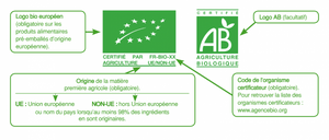 Label BIO, Agriculture Biologique et Produits Forever ?