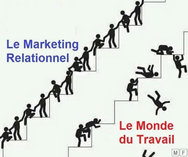 Marketing Relationnel VS Monde du Travail
