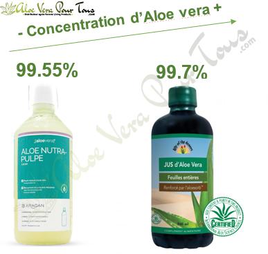 Aloe vera pharmacie, aloe nutra-pulpe, jus d'aloe vera
