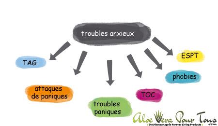 Troubles Anxieux | Stress, Angoisse, Anxiété | Produits Forever