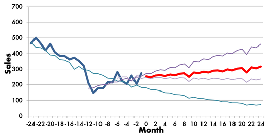 Forecasting Chart