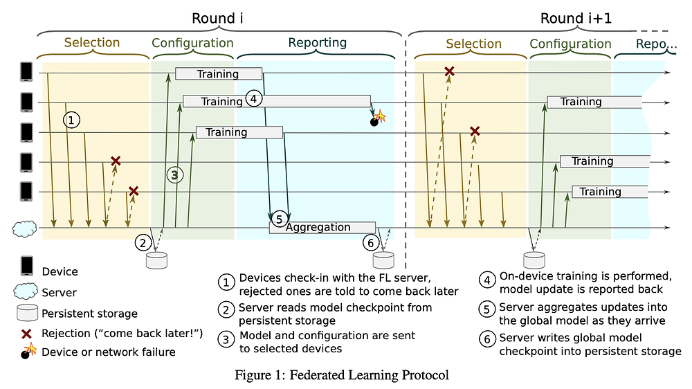 Image Credit: Towards federated learning at scale: system design, Keith Bonawitz, Hubert Eichner and al., 2019