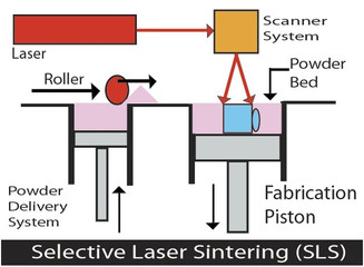 Tecnologias de Manufatura Aditiva (Impressão 3D) que você deve conhecer (4ª parte - SLS)