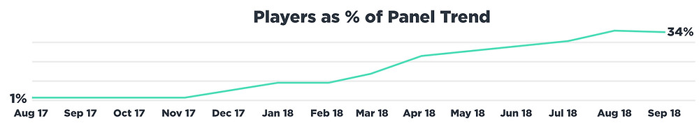 EEDAR: 2018 Q3 Player as % of Panel Trend