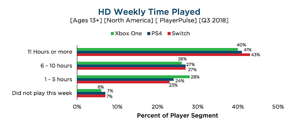 2018 Q3: HD weekly Time Played