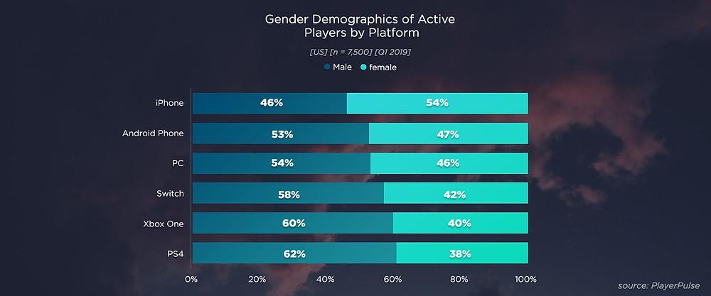 Gender Demographics of Active Players by Platform