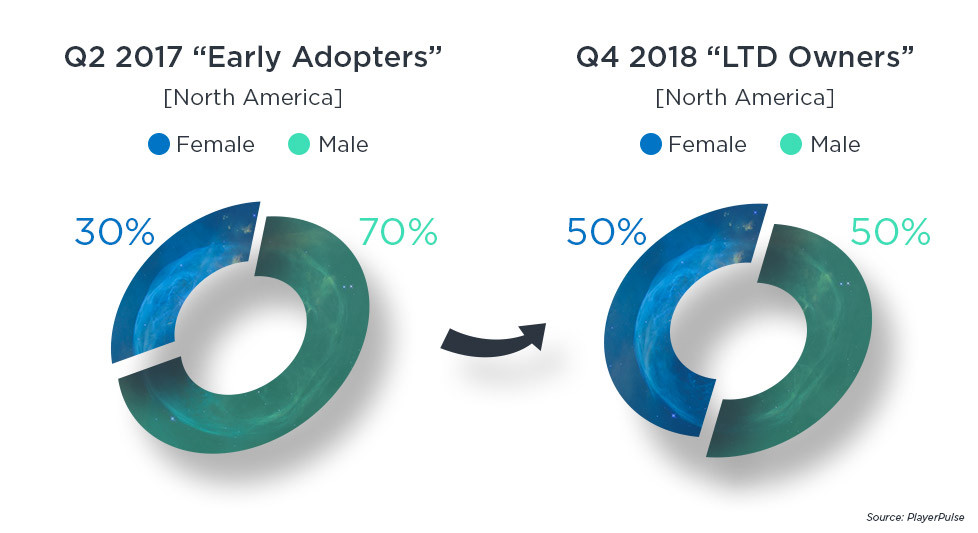 Early Adopters vs LTD Owners