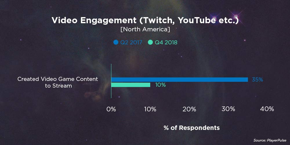 Video Engagement (Twitch, YouTube etc.)