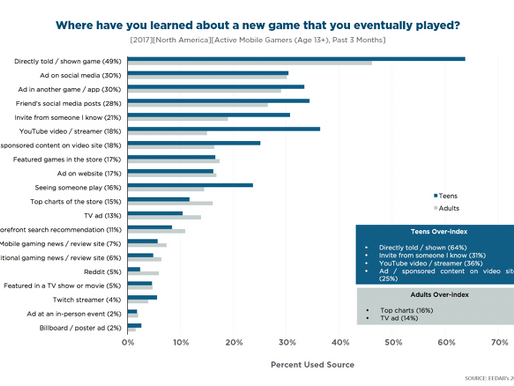 Share, Stream, and Show - How today's teens interact with mobile games