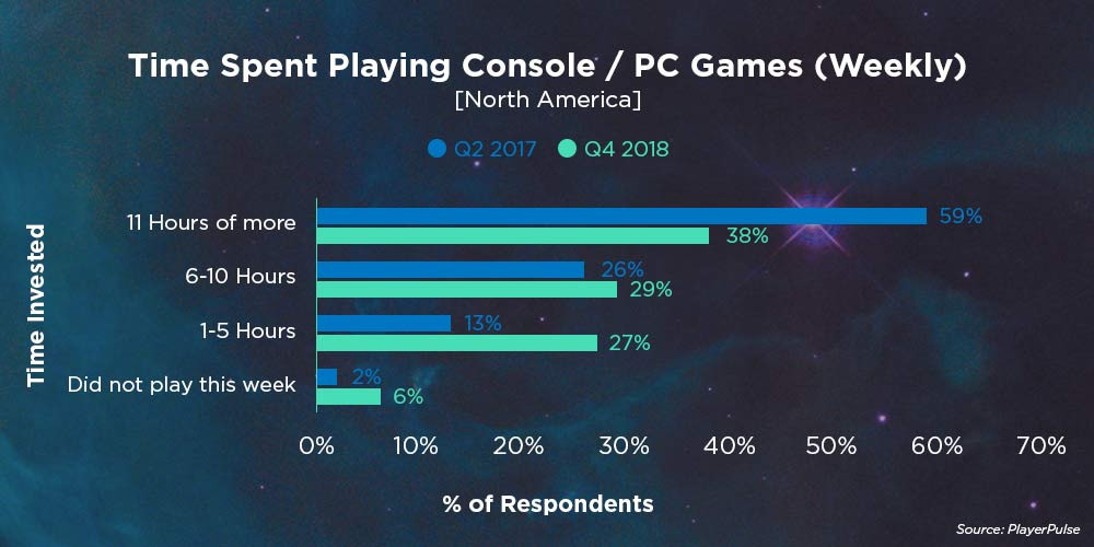 Time Spent Playing Console/PC Games (Weekly)
