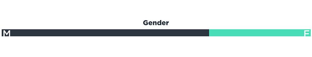 EEDAR: 2018 Q3 - Gender