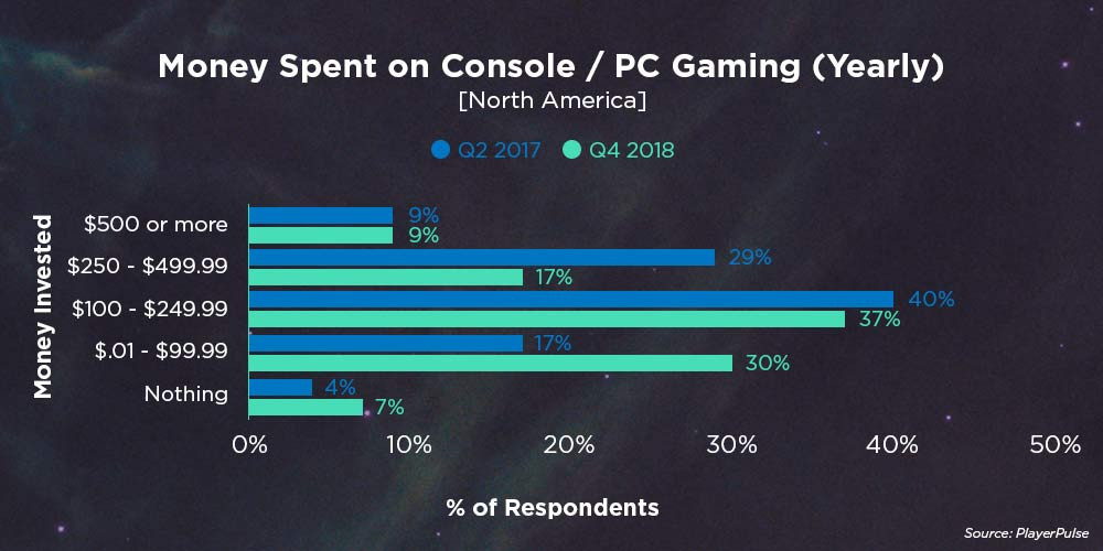 Money Spent on Console/PC Gaming (Yearly)