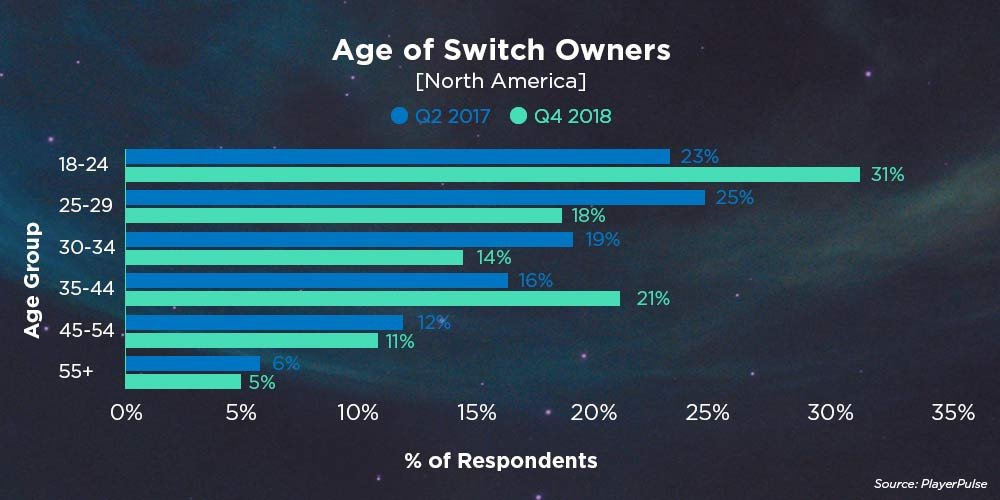 Age of Switch Owners (North America)