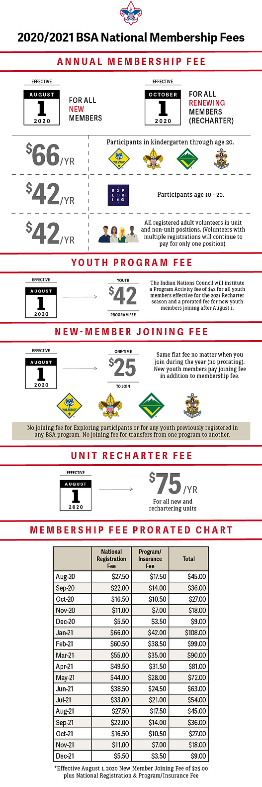 2020 Membership Fees Infographic with Pr