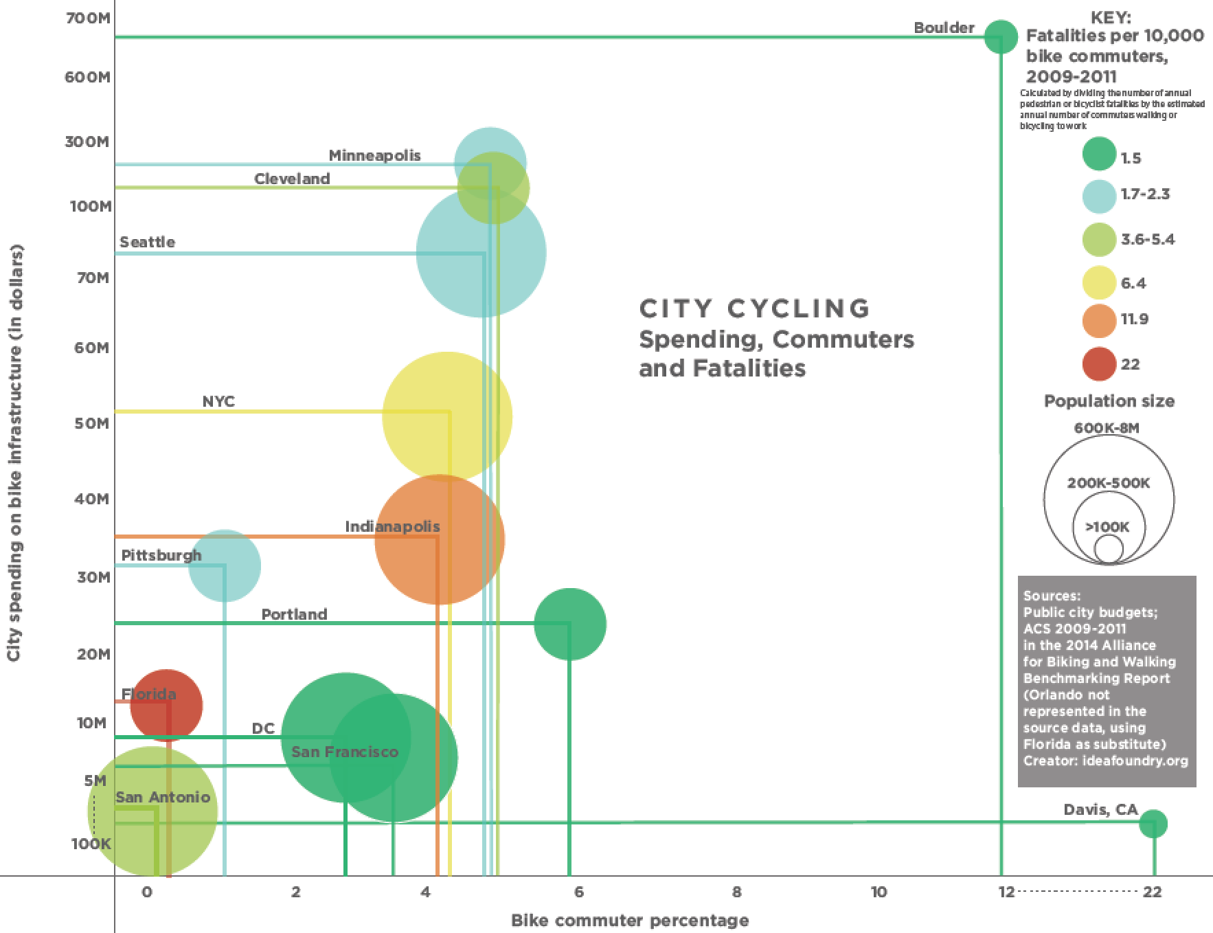 National_cycling_cities
