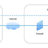So synchronisierst Du auch interne Apps mit sync.blue®