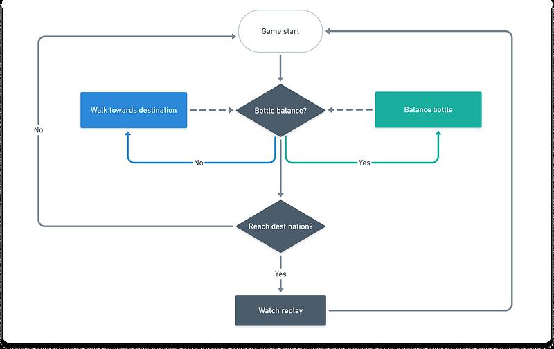Initial Design Loop.png