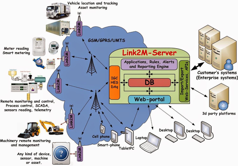 Link2M concept