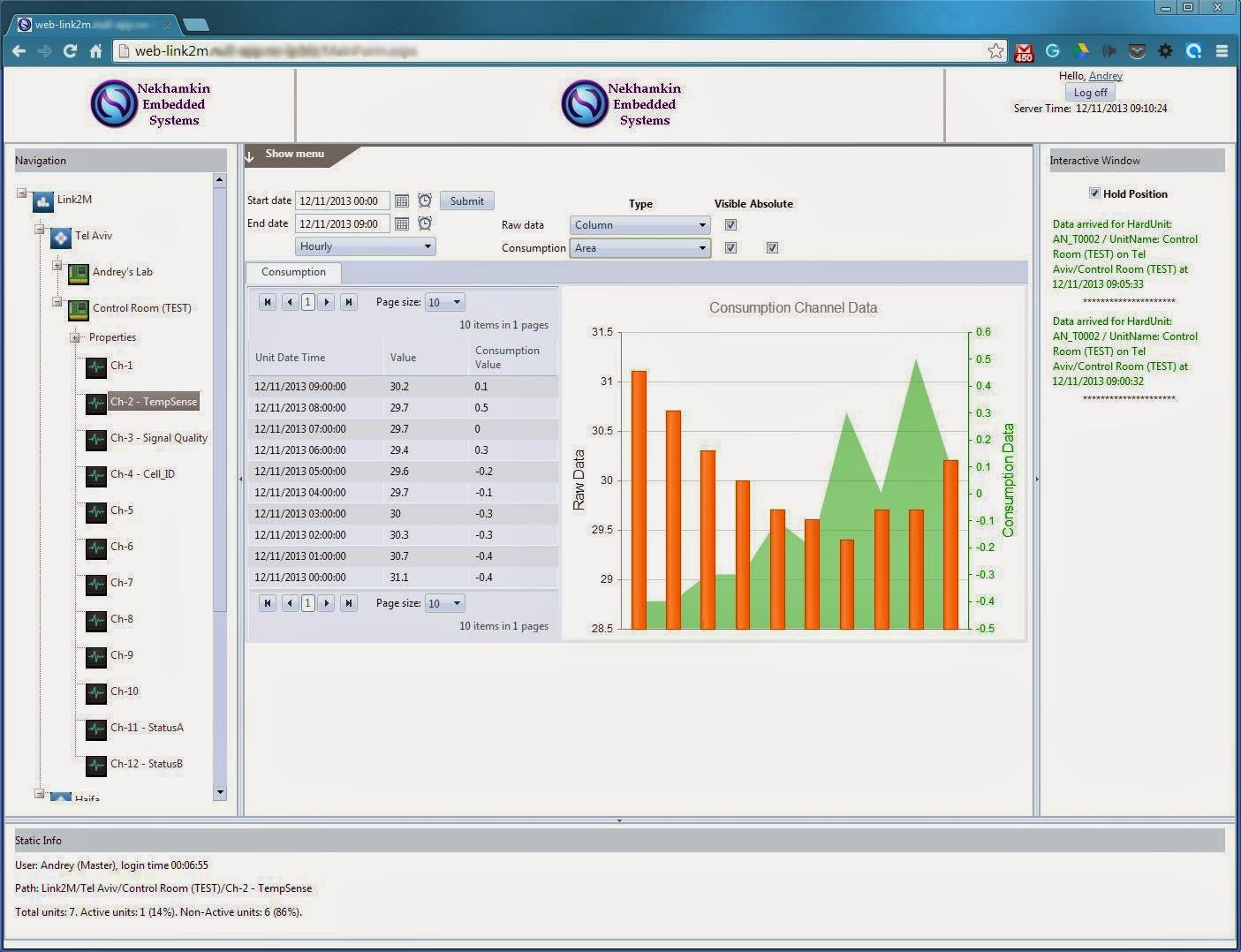 Link2M-Web: GraphView per Channel