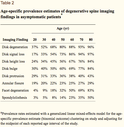 Degeneration prevalence in the spine based on age