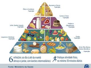A pirâmide alimentar está errada?