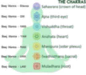 Beej Mantras for Chakras and names.jpg