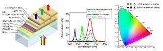 Enhanced optical properties.png