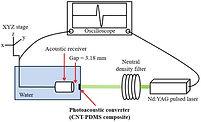 sensors-18-03879-g001-550 (PG Sang).jpg