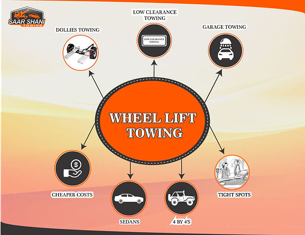 When wheel lift towing is required 2.jpg