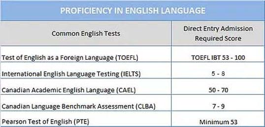 English Language Proficiency Chart.jpg