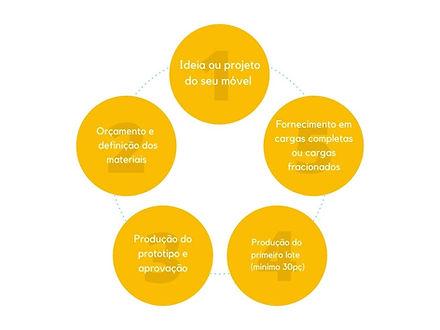 Ciclo Comercial.jpg