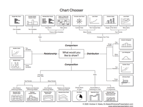 How to Choose the Right Graph