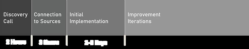 Ventorium Implementation Plan.png