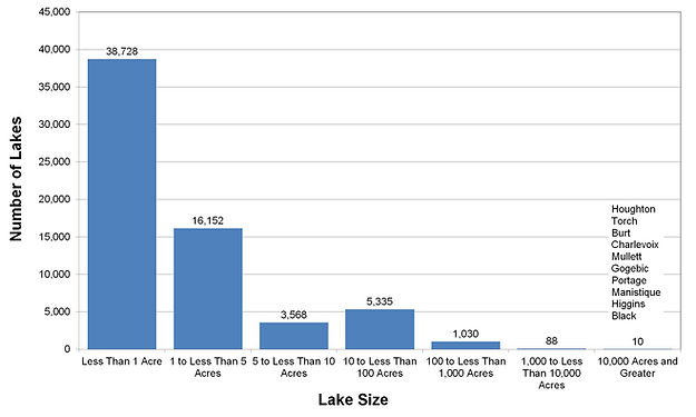 Lake Size Distribution Chart.jpg