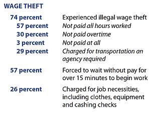 Temp Worker Wage Theft