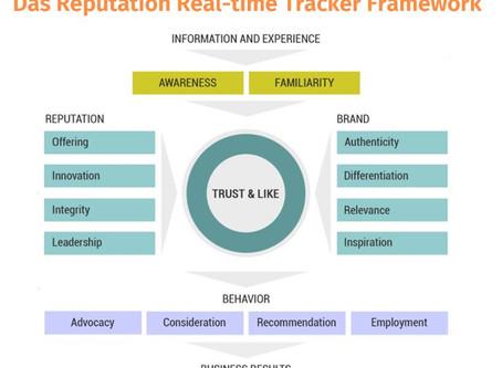 Unternehmensreputation – besser tracken als einmalig messen!