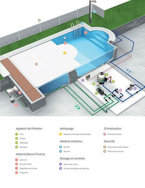 schéma des équipements d'une piscine