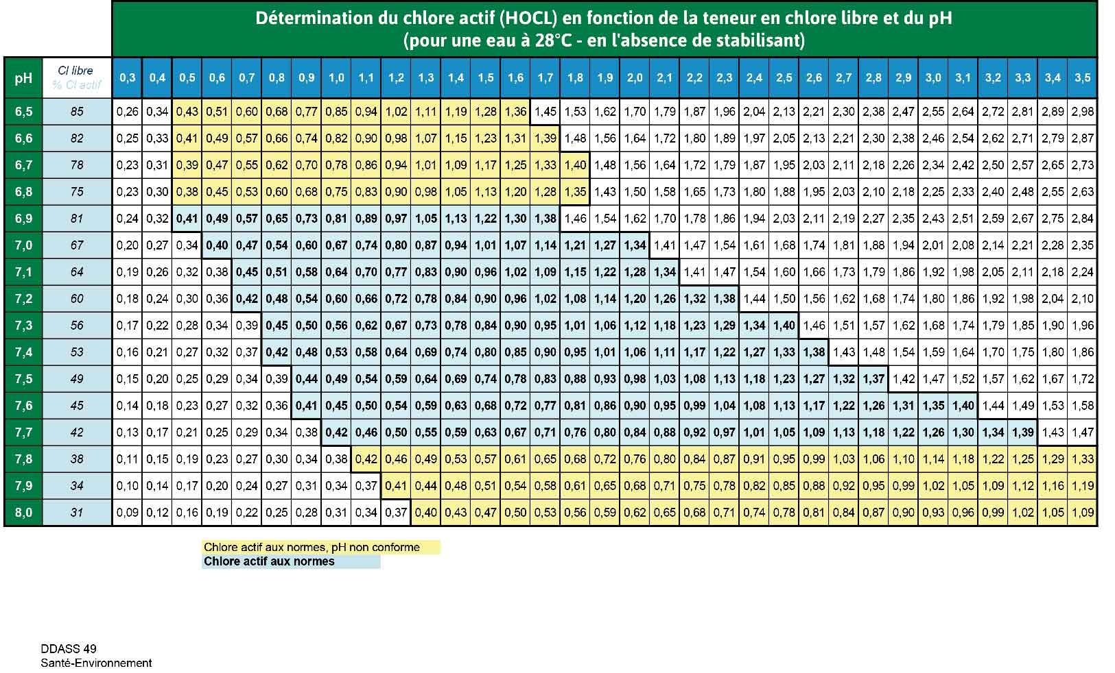 tableau chlore actif pH