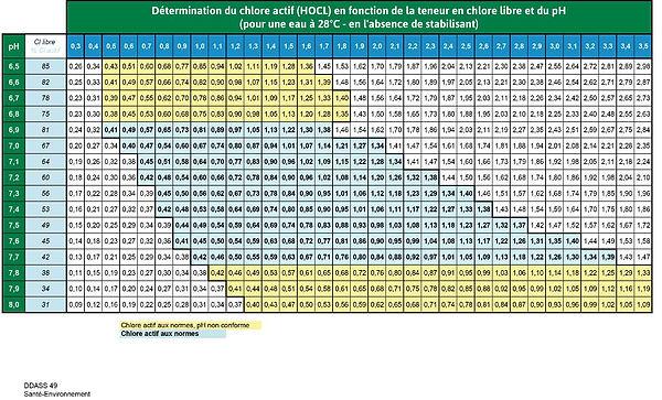 Détermination du chlore actif (HOCL) en fonction de la teneur en chlore libre (DPD1) et du pH. Pour une eau à 28°C en l'absence de stabilisant.