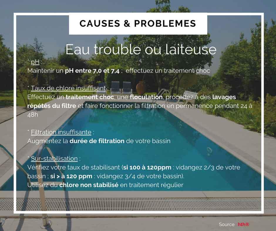 eau trouble ou laiteuse : causes et problèmes