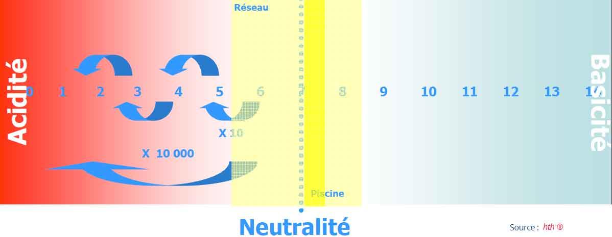 pH de l'état acide à l'état basique