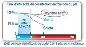 Taux d'efficacité du désinfectant en fonction du pH - comparaison oxygène actif, brome et chlore